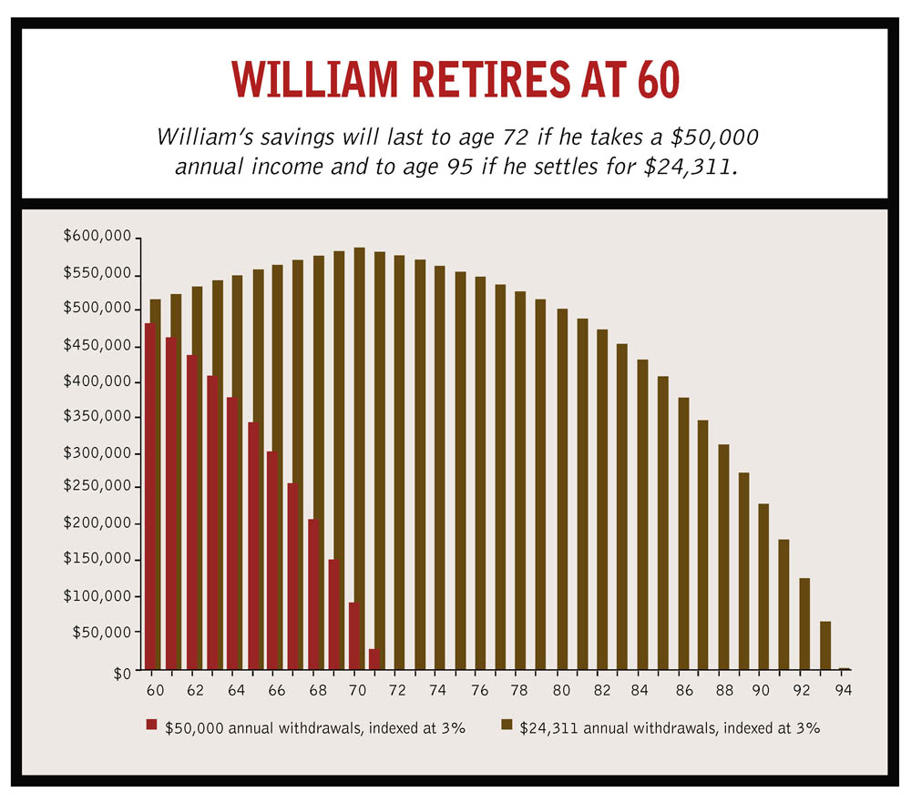 william_retires